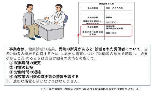健康診断実施後の措置について