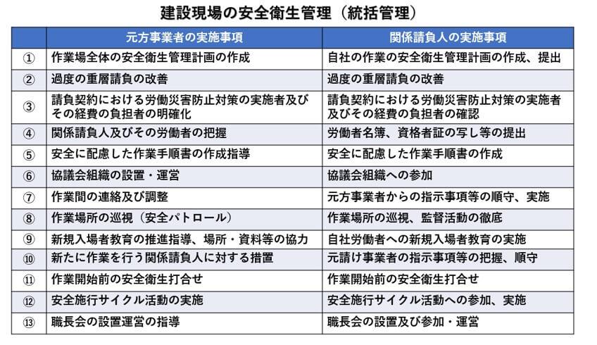 建設現場の安全衛生管理(総括管理)