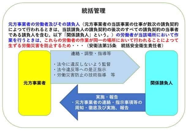 建設業の安全衛生管理体制