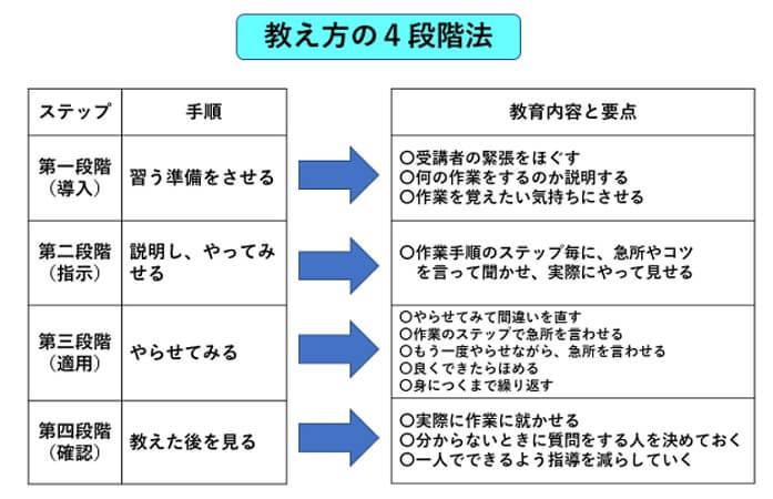 作業の教え方4段階法