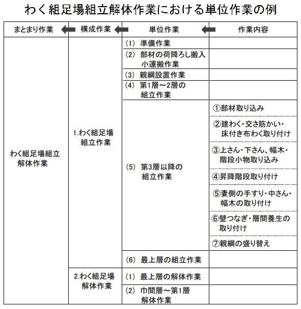 4-2 作業手順書の作り方|(財)中小建設業特別教育協会