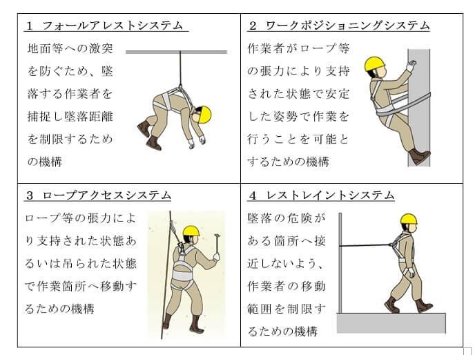 墜落防止システムの種類