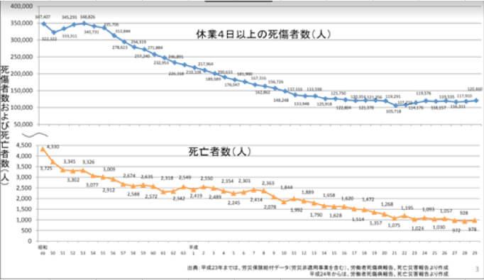 死亡災害発生状況の推移2