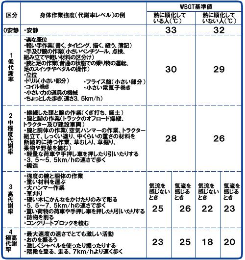 JIS規定・WBGT基準表