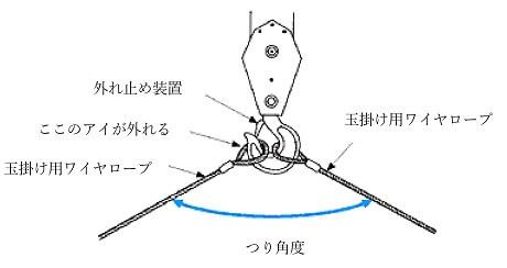 玉掛け用ワイヤロープ