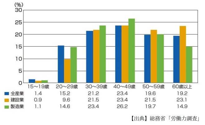 建設業 年齢階級別、産業別就業構成(平成25年度)