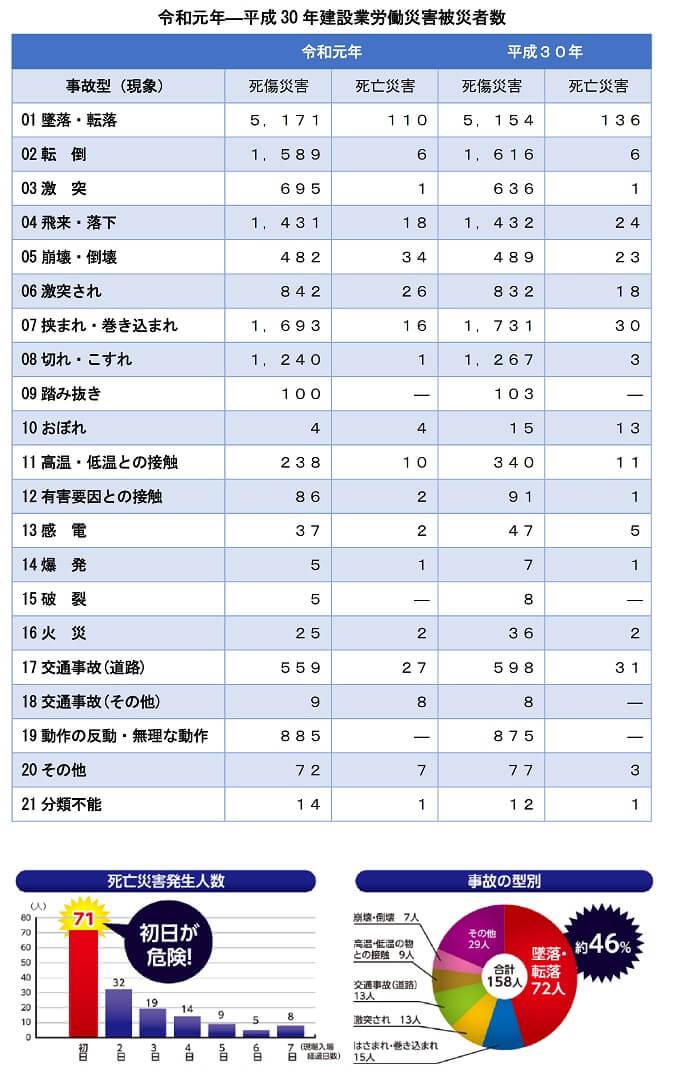 令和元年―平成30年建設業労働災害被災者数