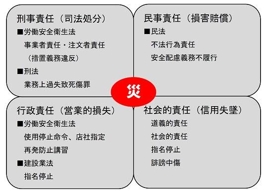 労働災害に伴う四大責任
