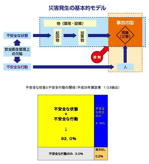災害発生の基本的モデル