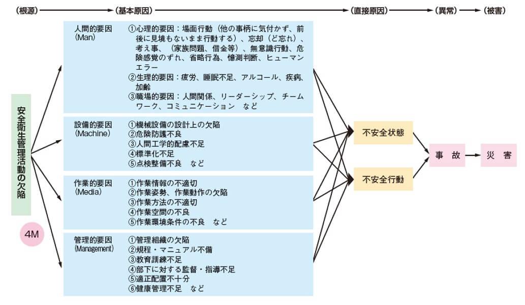 感電による死亡災害者数の状況(厚生労働省公表データより)