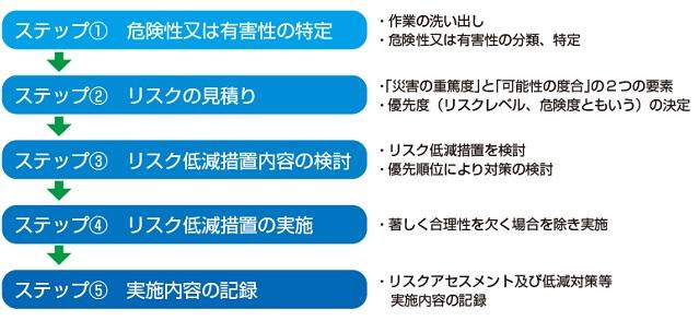 5つのステップと基準