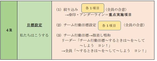 KYT基礎4R法 ステップ⑤