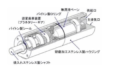 エアーモータの構造